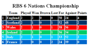 The Six Nations Table after Week 2